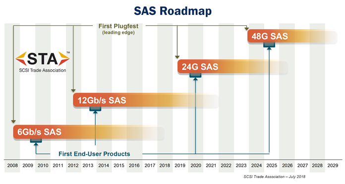 SAS Roadmap