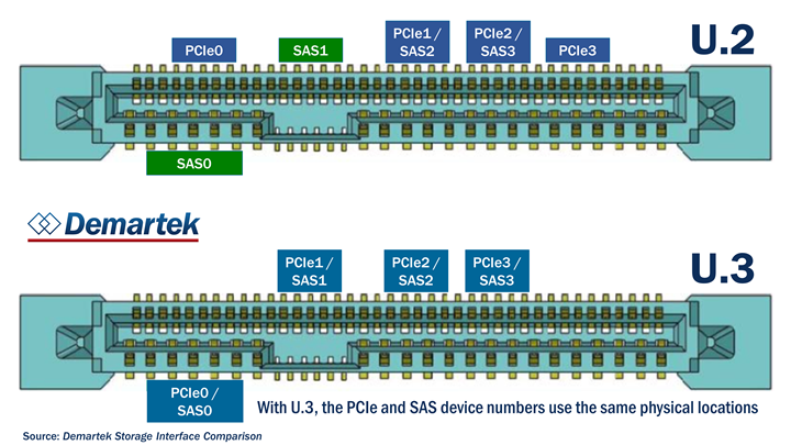 Demartek U.2 & U.3 backplane comparison