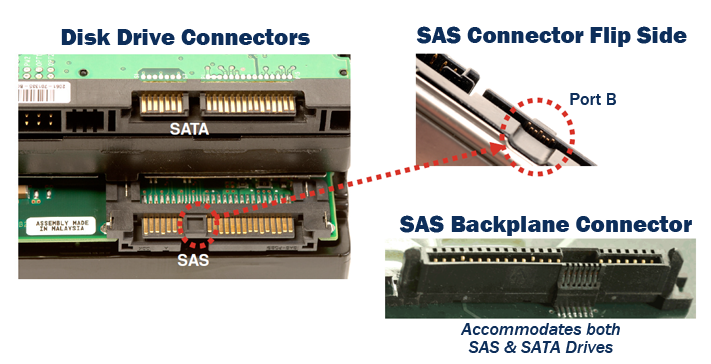SAS-SATA Connector Compatibility