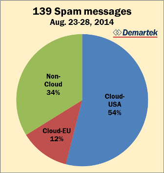 Demartek Spam Cloud Chart