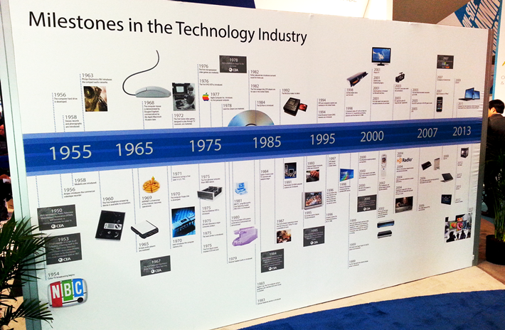 Technology Milestones