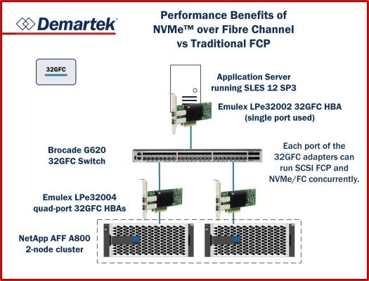 Demartek Evaluation: Performance Benefits of NVMe™ over Fibre