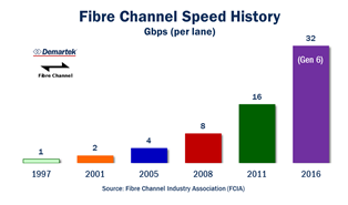 Fibre Channel Speed History