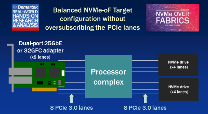 Demartek NVMe over Fabrics Rules of Thumb