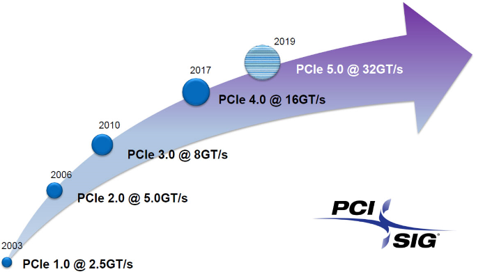 PCIe Technology Roadmap