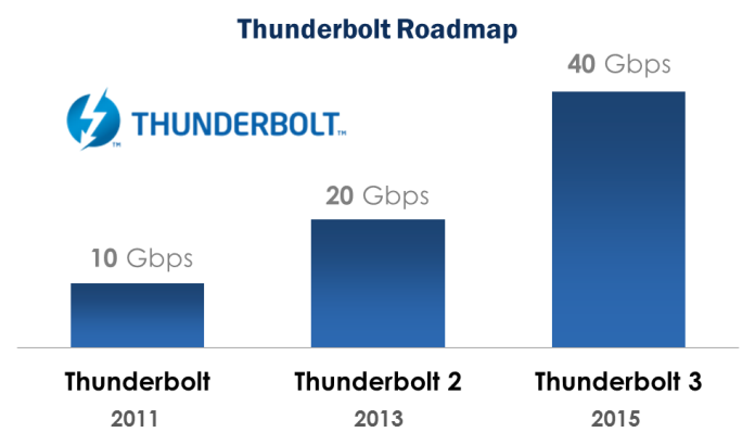 Thunderbolt Roadmap