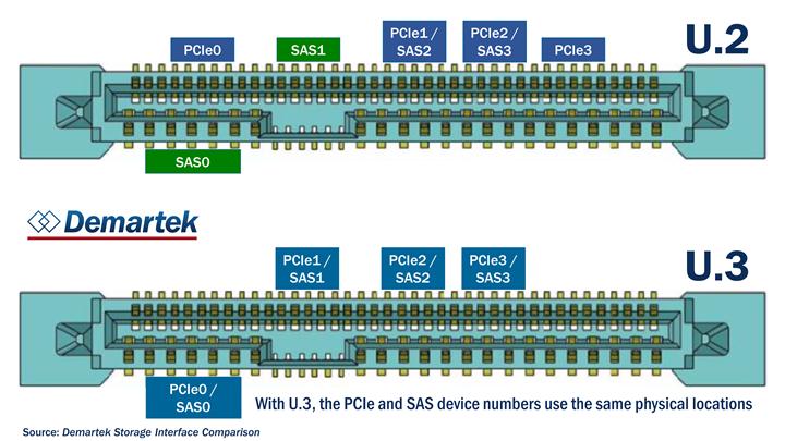 Demartek Storage Networking Interface Comparison
